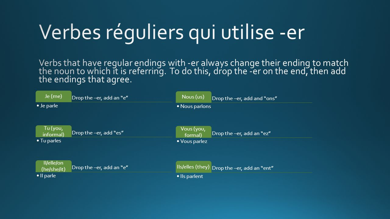 Drop the –er, add an e Je (me) Je parle Drop the –er, add es Tu (you, informal) Tu parles Drop the –er, add an e Il/elle/on (he/she/it) Il parle Drop the –er, add and ons Nous (us) Nous parlons Drop the –er, add an ez Vous (you, formal) Vous parlez Drop the –er, add an ent Ils/elles (they) Ils parlent
