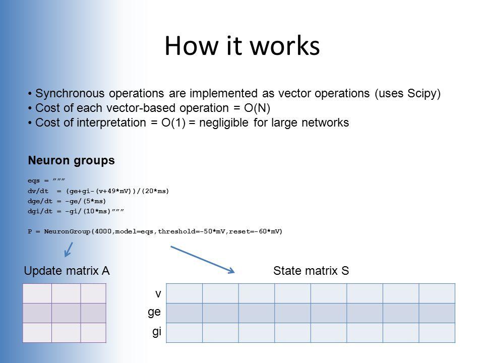 "eqs = """""" dv/dt = (ge+gi-(v+49*mV))/(20*ms) dge/dt = -ge/(5*ms) dgi/dt = -gi/(10*ms)"""""" P = NeuronGroup(4000,model=eqs,threshold=-50*mV,reset=-60*mV)"