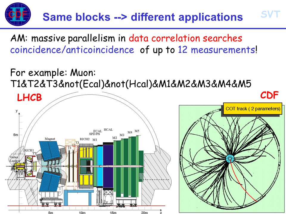 SVT INFN LNF - 28 Marzo 2007Alberto Annovi23 Same blocks --> different applications AM: massive parallelism in data correlation searches coincidence/anticoincidence of up to 12 measurements.