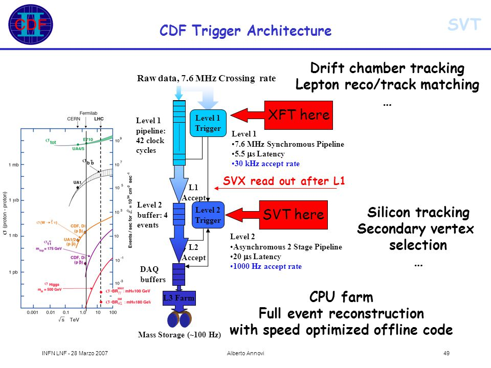 SVT INFN LNF - 28 Marzo 2007Alberto Annovi49 CDF Trigger Architecture Drift chamber tracking Lepton reco/track matching … Silicon tracking Secondary vertex selection … CPU farm Full event reconstruction with speed optimized offline code Level 1 pipeline: 42 clock cycles Level 1 Trigger L1 Accept Level 2 Trigger Level 2 buffer: 4 events L2 Accept DAQ buffers L3 Farm Level 1 7.6 MHz Synchromous Pipeline 5.5  s Latency 30 kHz accept rate Level 2 Asynchromous 2 Stage Pipeline 20  s Latency 1000 Hz accept rate Mass Storage (~100 Hz) Raw data, 7.6 MHz Crossing rate SVX read out after L1 SVT here XFT here