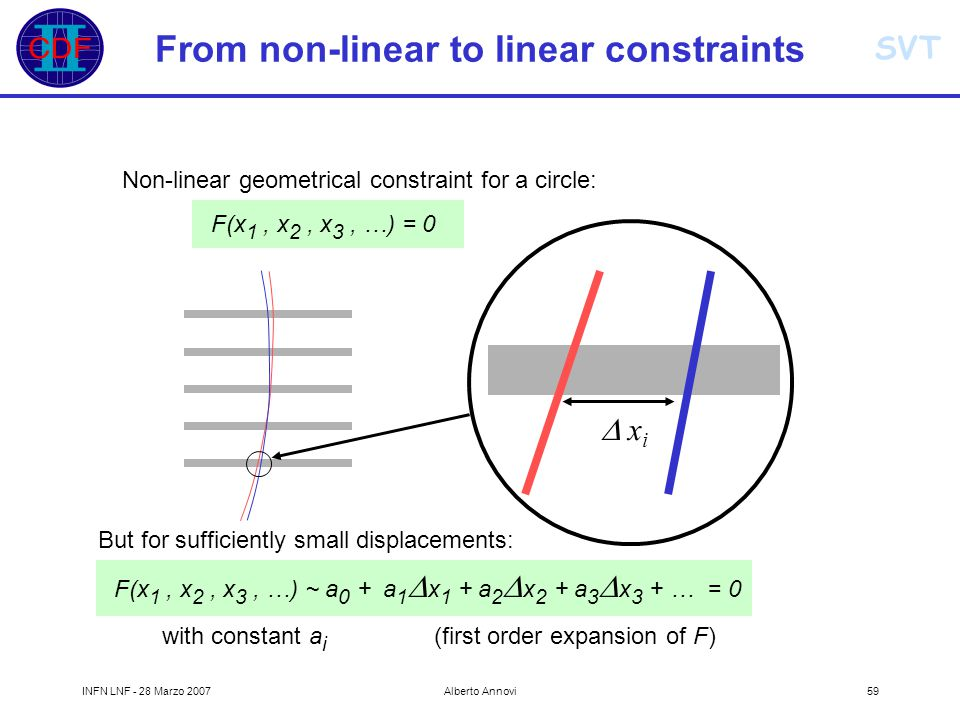 SVT INFN LNF - 28 Marzo 2007Alberto Annovi59  x i Non-linear geometrical constraint for a circle: F(x 1, x 2, x 3, …) = 0 But for sufficiently small displacements: F(x 1, x 2, x 3, …) ~ a 0 + a 1  x 1 + a 2  x 2 + a 3  x 3 + … = 0 with constant a i (first order expansion of F) From non-linear to linear constraints