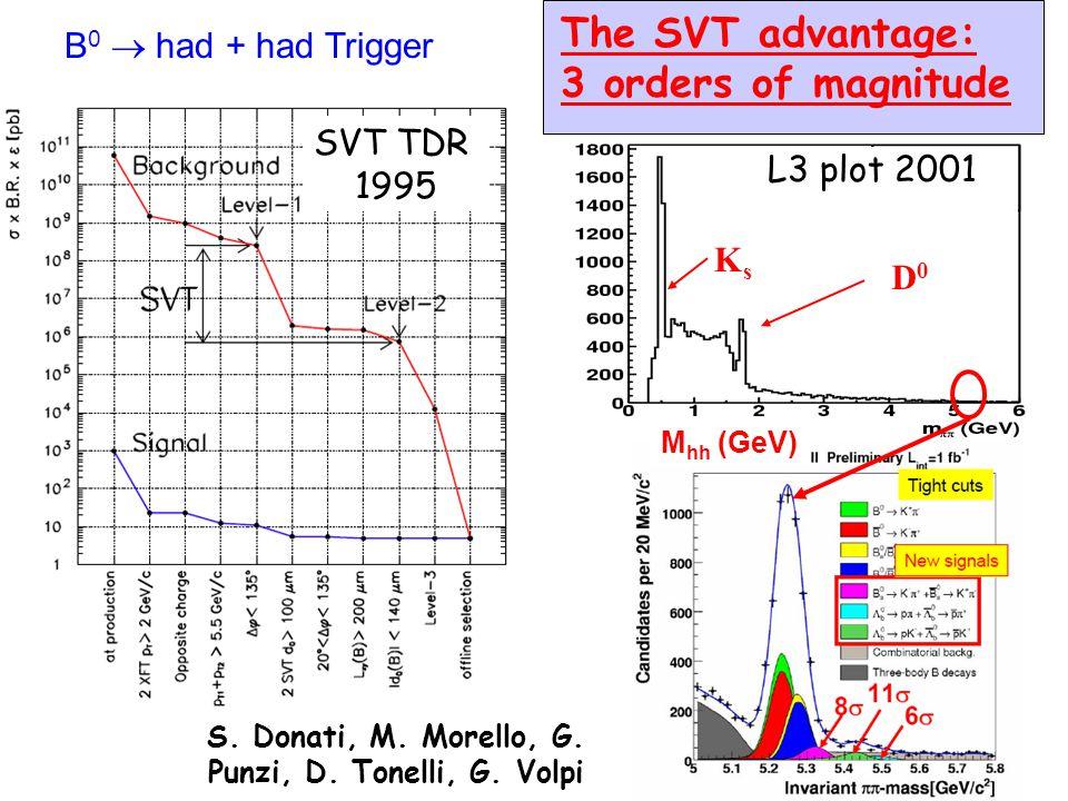 SVT INFN LNF - 28 Marzo 2007Alberto Annovi37 The Event Pattern matching in CDF (M.