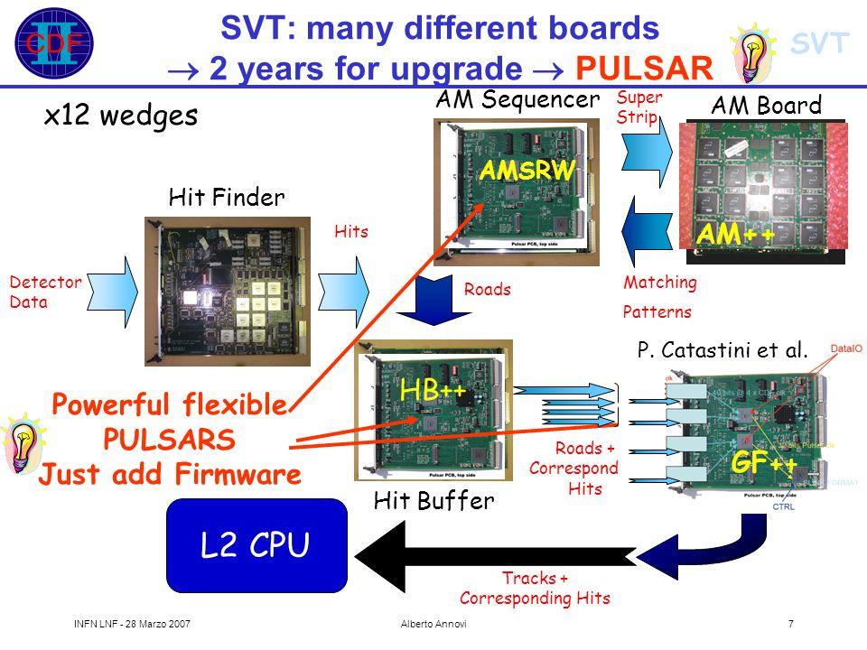 SVT INFN LNF - 28 Marzo 2007Alberto Annovi18 Trigger xsec (nb) (MSSM Higgs) Selected triggers with tracks/jets Di Muon trigger (J/Psi, Bs->  ) L1 two muons Pt>1.5 L2 Pt>2 && Dynamical Prescale will use SVT in the future Z -> bb trigger (bjet calibration, top mass) L1 jet5, trk5.5, trk2.5 L2 two trk ip>160  m, ~ same z vertex two jet5 Rate Bs->   with SVT Hadronic di tau L1 2jet5, 2trk6 L2 2jet10, 2trk10 High Pt electron (W, Z, W+H, top) L1 EM8, trk8 L2 EM16, trk8 Luminosity (xE30 cm -2 s -1 )