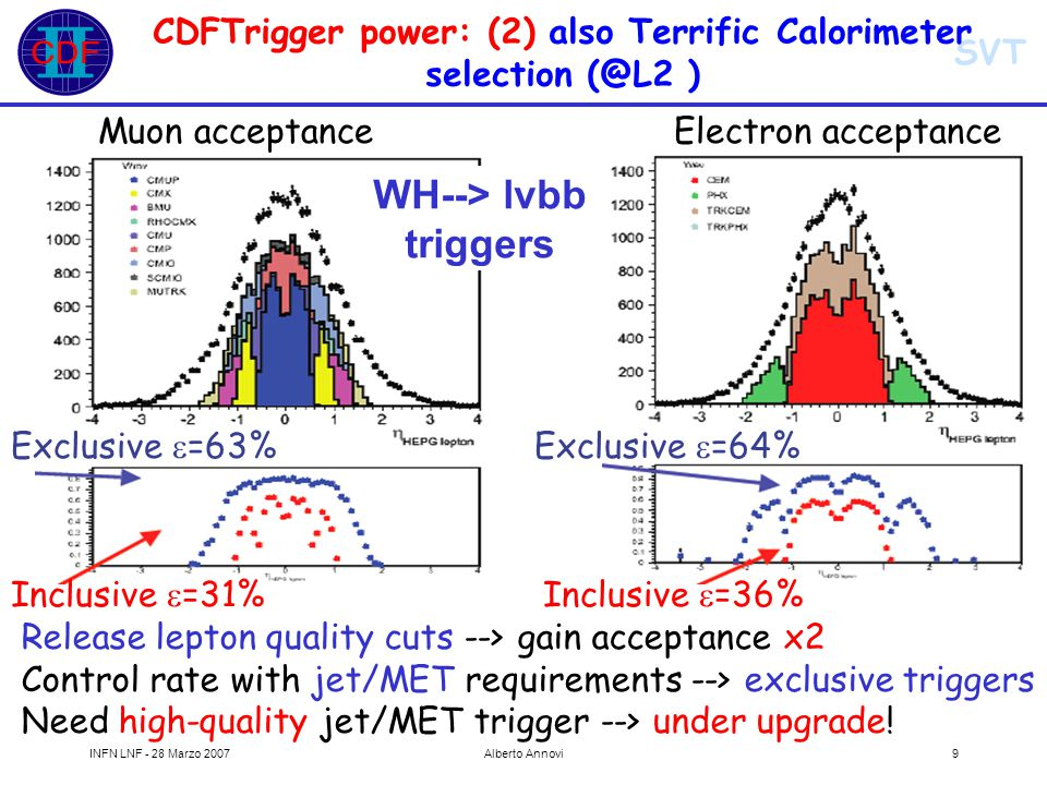 SVT INFN LNF - 28 Marzo 2007Alberto Annovi50 Hadronic B decays L1 Two XFT tracks P t > 2 GeV; P t1 + P t2 > 5.5 GeV  < 135° Two body decaysMany body decays L2 Validation of L1 cuts with  >20° 100  m<d 0 <1mm for both tracks Lxy > 200  m d 0 (B)<140  m Validation of L1 cuts with  >2° 120  m<d 0 <1mm for both tracks Lxy > 200  m d 0 (B)<140  m B -> h h'B s mixing Two trigger paths Essential for Bs mixing measurement!