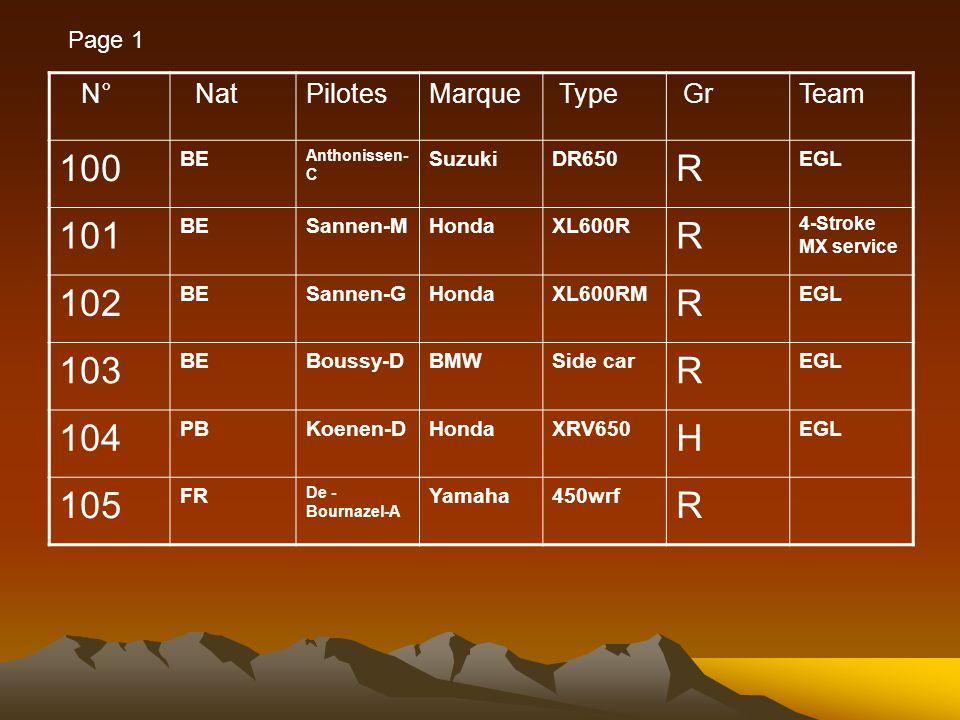 N° NatPilotesMarque Type GrTeam 100 BE Anthonissen- C SuzukiDR650 R EGL 101 BESannen-MHondaXL600R R 4-Stroke MX service 102 BESannen-GHondaXL600RM R EGL 103 BEBoussy-DBMWSide car R EGL 104 PBKoenen-DHondaXRV650 H EGL 105 FR De - Bournazel-A Yamaha450wrf R Page 1