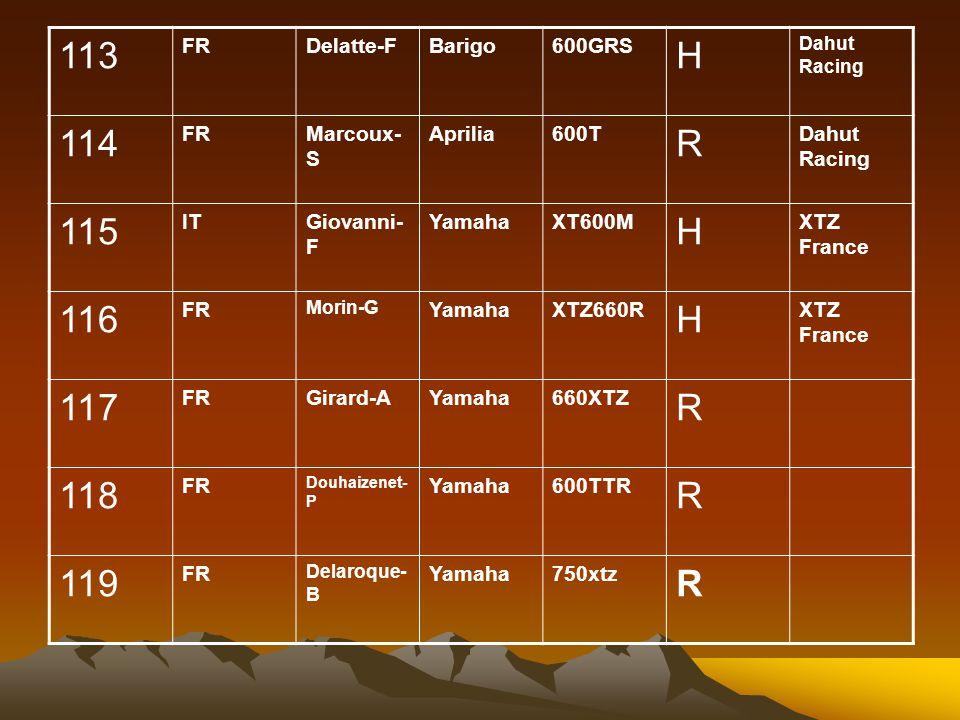 113 FRDelatte-FBarigo600GRS H Dahut Racing 114 FRMarcoux- S Aprilia600T R Dahut Racing 115 ITGiovanni- F YamahaXT600M H XTZ France 116 FR Morin-G YamahaXTZ660R H XTZ France 117 FRGirard-AYamaha660XTZ R 118 FR Douhaizenet- P Yamaha600TTR R 119 FR Delaroque- B Yamaha750xtz R