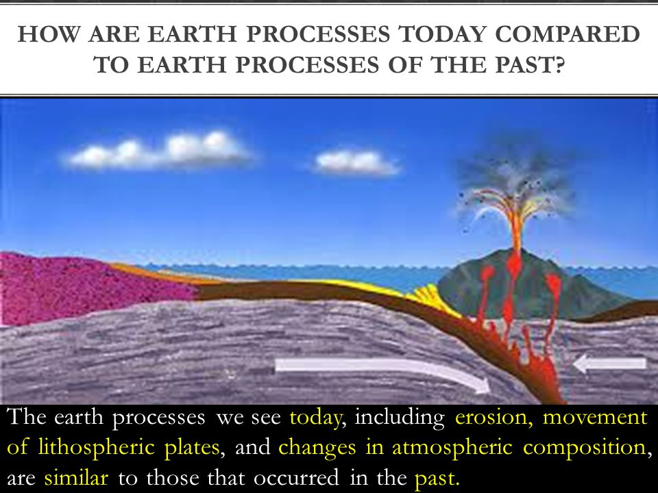 The earth processes we see today, including erosion, movement of lithospheric plates, and changes in atmospheric composition, are similar to those that occurred in the past.