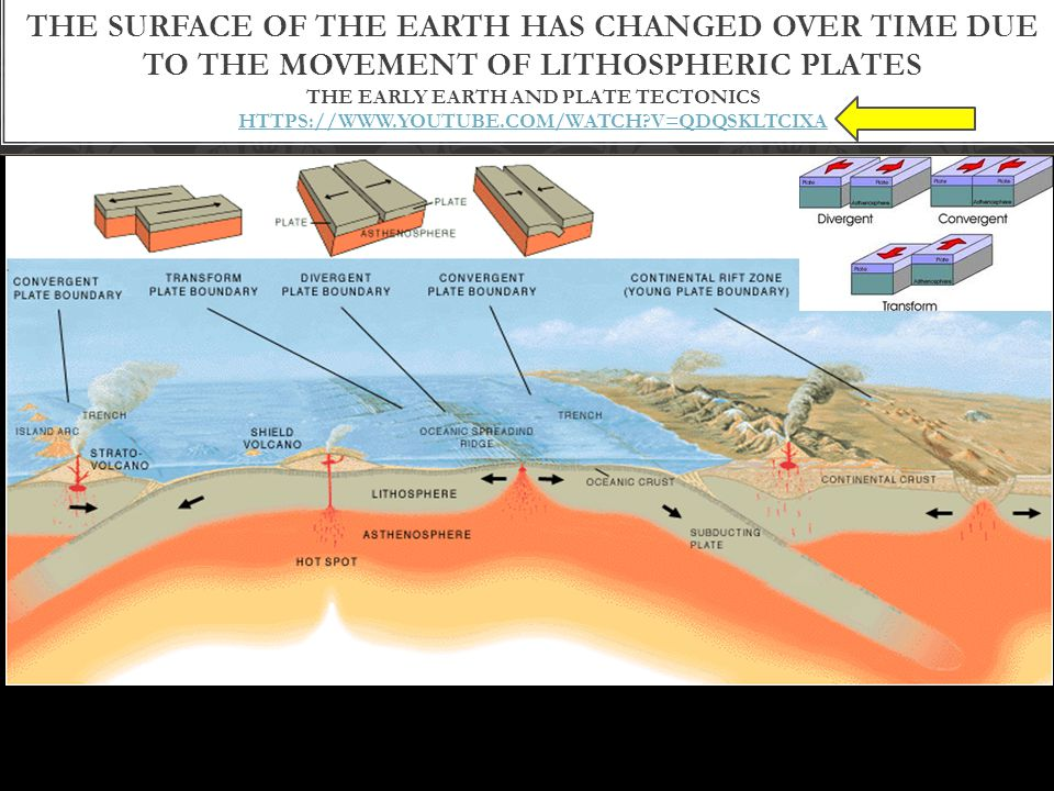 THE SURFACE OF THE EARTH HAS CHANGED OVER TIME DUE TO THE MOVEMENT OF LITHOSPHERIC PLATES THE EARLY EARTH AND PLATE TECTONICS HTTPS://WWW.YOUTUBE.COM/WATCH?V=QDQSKLTCIXA HTTPS://WWW.YOUTUBE.COM/WATCH?V=QDQSKLTCIXA
