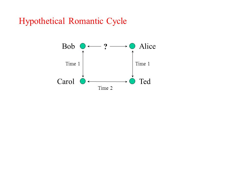 Hypothetical Romantic Cycle Bob Carol Alice Ted Time 1 Time 2 Time 1 ?