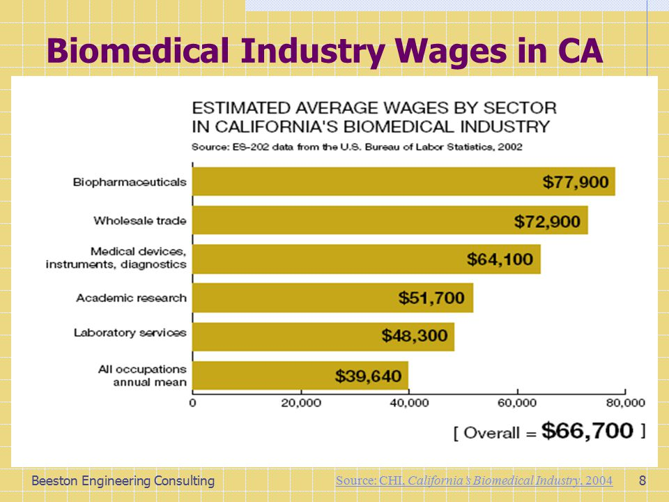 Beeston Engineering Consulting8 Biomedical Industry Wages in CA Source: CHI, California's Biomedical Industry, 2004