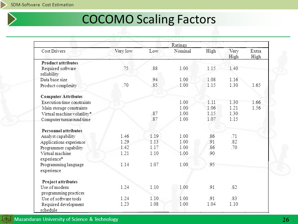 Mazandaran University of Science & Technology SDM-Software Cost Estimation 26 COCOMO Scaling Factors