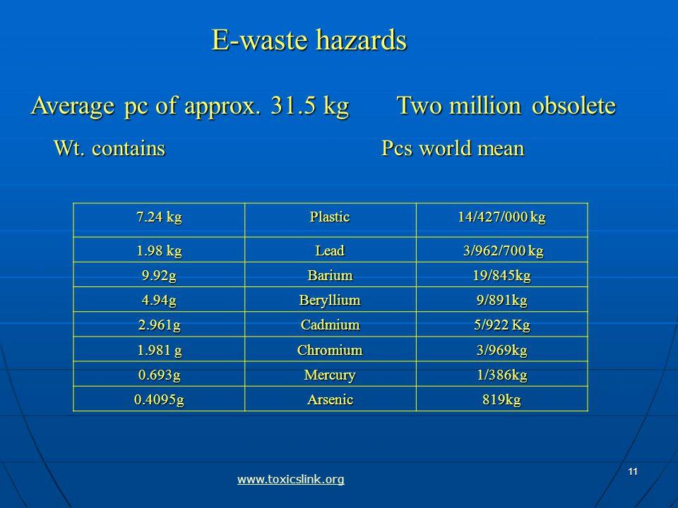 11 14/427/000 kg Plastic 7.24 kg 3/962/700 kg 3/962/700 kgLead 1.98 kg 19/845kgBarium9.92g 9/891kgBeryllium4.94g 5/922 Kg Cadmium2.961g 3/969kgChromium 1.981 g 1/386kgMercury0.693g 819kgArsenic0.4095g E-waste hazards Average pc of approx.