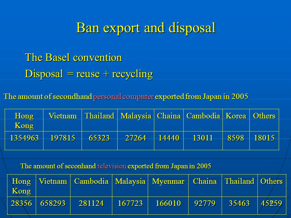 15 Ban export and disposal The Basel convention Disposal = reuse + recycling OthersKoreaCambodiaChainaMalaysiaThailandVietnam Hong Kong 180158598130111444027264653231978151354963 The amount of secondhand personal computer exported from Japan in 2005 OthersThailandChainaMyenmarMalaysiaCambodiaVietnam Hong Kong 45259354639277916601016772328112465829328356 The amount of seconhand television exported from Japan in 2005