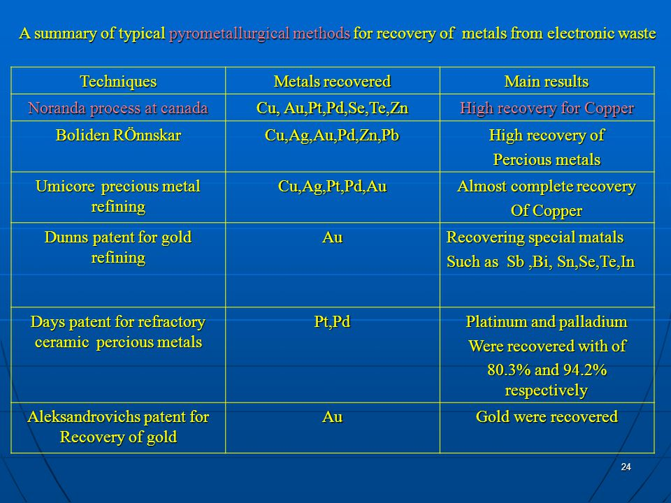 24 Main results Metals recovered Techniques High recovery for Copper Cu, Au,Pt,Pd,Se,Te,Zn Noranda process at canada High recovery of Percious metals Cu,Ag,Au,Pd,Zn,Pb Boliden RÖnnskar Almost complete recovery Of Copper Cu,Ag,Pt,Pd,Au Umicore precious metal refining Recovering special matals Such as Sb,Bi, Sn,Se,Te,In Au Dunns patent for gold refining Platinum and palladium Were recovered with of 80.3% and 94.2% respectively Pt,Pd Days patent for refractory ceramic percious metals Gold were recovered Au Aleksandrovichs patent for Recovery of gold A summary of typical pyrometallurgical methods for recovery of metals from electronic waste