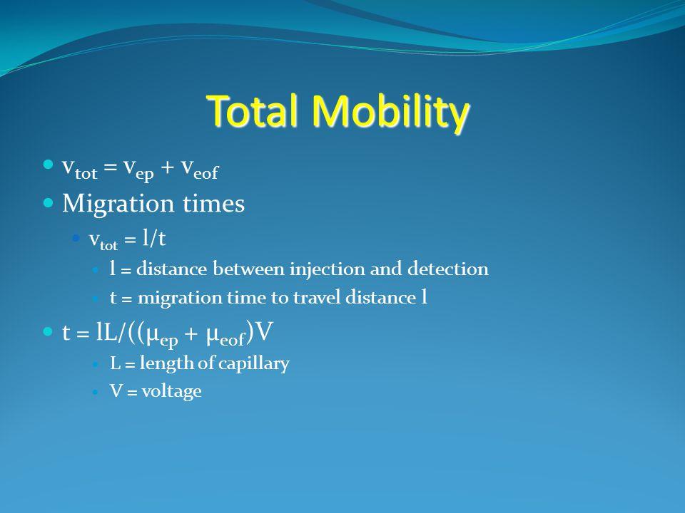 Total Mobility v tot = v ep + v eof Migration times v tot = l/t l = distance between injection and detection t = migration time to travel distance l t