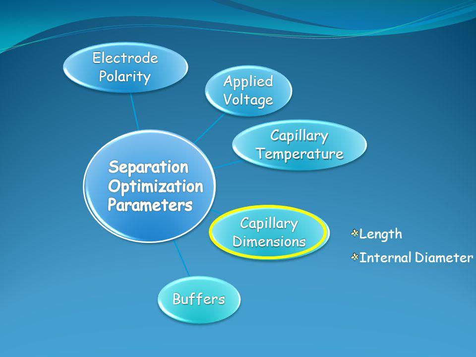 Electrode Polarity Applied Voltage Capillary Temperature Capillary Dimensions Buffers Length Internal Diameter