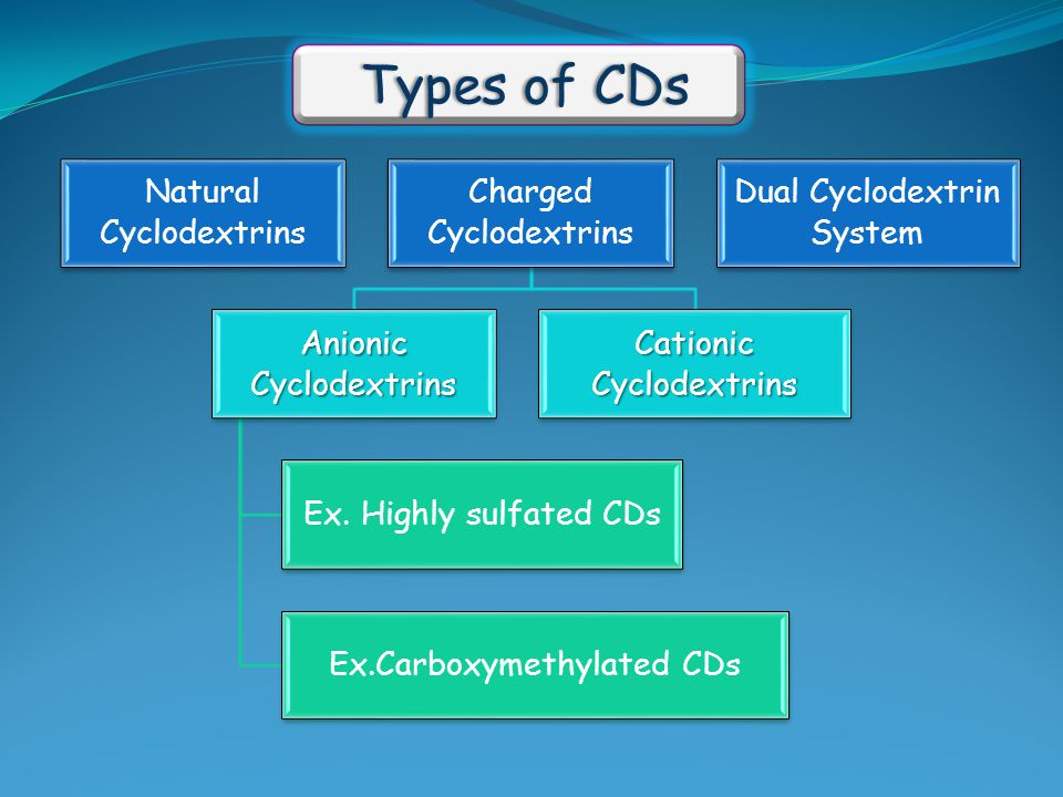 Natural Cyclodextrins Charged Cyclodextrins Anionic Cyclodextrins Ex. Highly sulfated CDs Ex.Carboxymethylated CDs Cationic Cyclodextrins Dual Cyclode