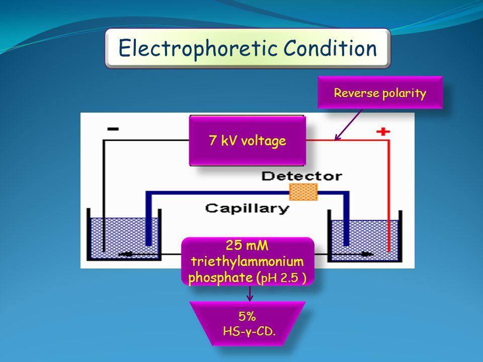Electrophoretic Condition 7 kV voltage Reverse polarity 25 mM triethylammonium phosphate ( pH 2.5 ) 5% HS-γ-CD. 5% HS-γ-CD.