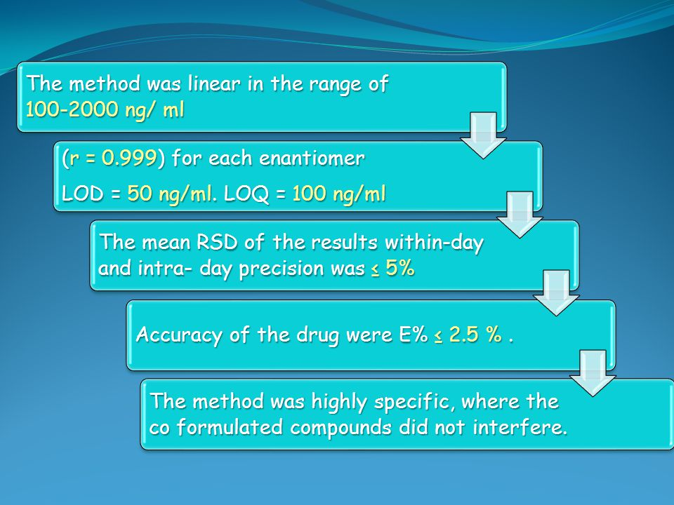 The method was linear in the range of 100 ‑ 2000 ng/ ml (r = 0.999) for each enantiomer LOD = 50 ng/ml. LOQ = 100 ng/ml The mean RSD of the results wi