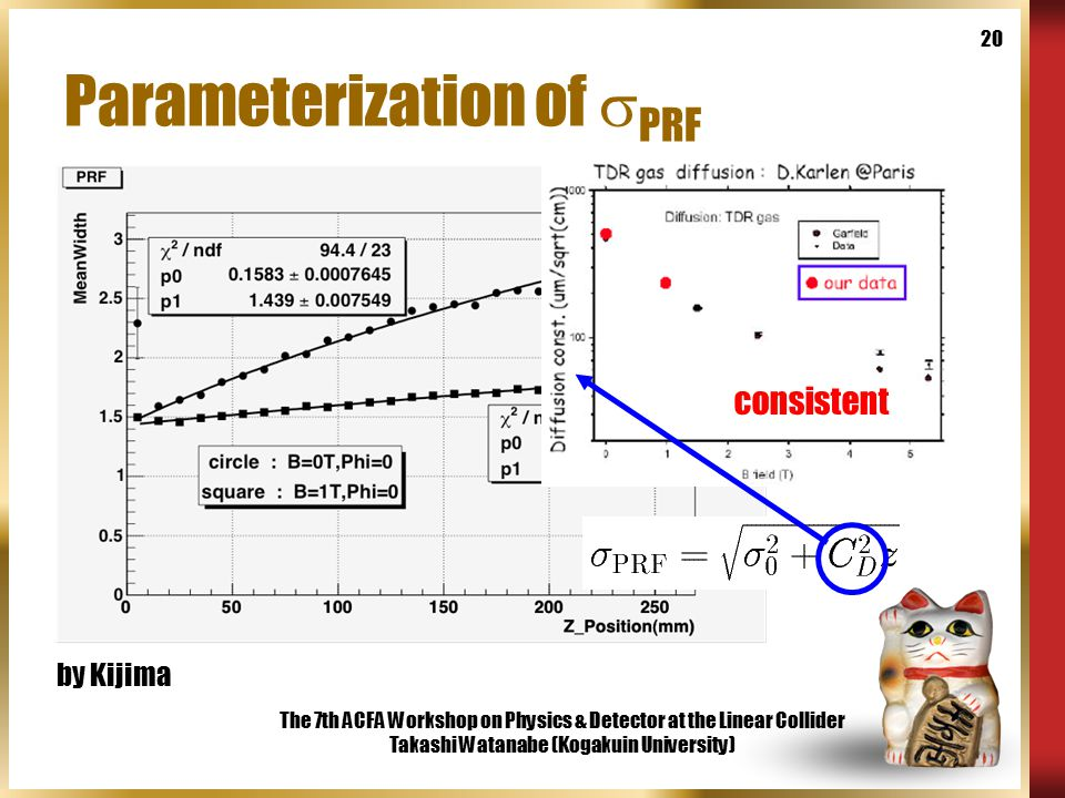 The 7th ACFA Workshop on Physics & Detector at the Linear Collider Takashi Watanabe (Kogakuin University) 20 Parameterization of  PRF consistent by Kijima