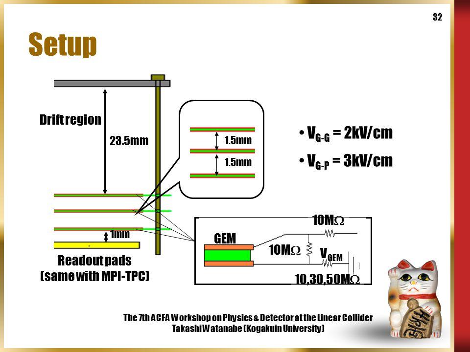 The 7th ACFA Workshop on Physics & Detector at the Linear Collider Takashi Watanabe (Kogakuin University) 32 Setup 23.5mm 1.5mm V G-G = 2kV/cm V G-P =