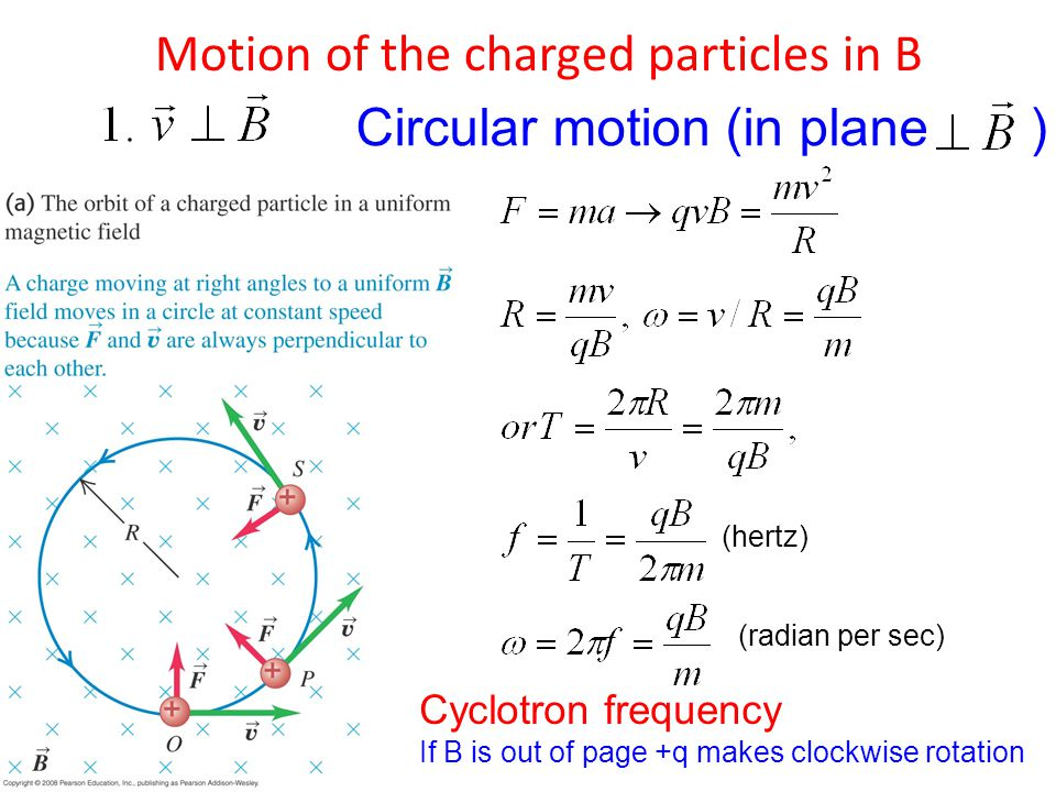 Motion of the charged particles in B Circular motion (in plane ) Cyclotron frequency If B is out of page +q makes clockwise rotation (hertz) (radian per sec)