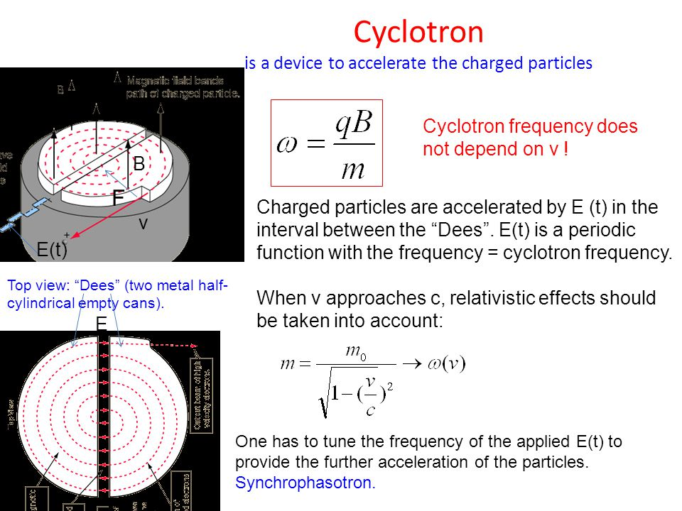 Cyclotron is a device to accelerate the charged particles B v F Top view: Dees (two metal half- cylindrical empty cans).