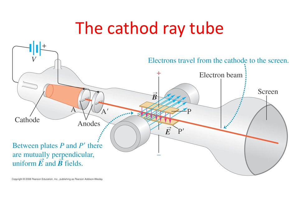 The cathod ray tube