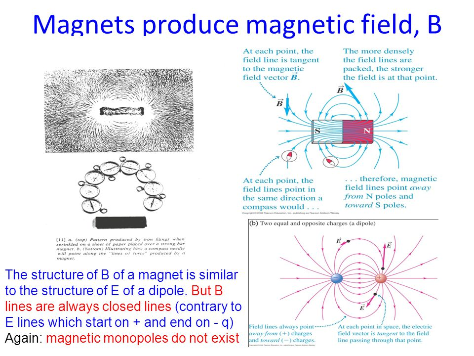 Electric currents also produce B Amper's equivalence hypothesis Magnet consists of the loops of the current.