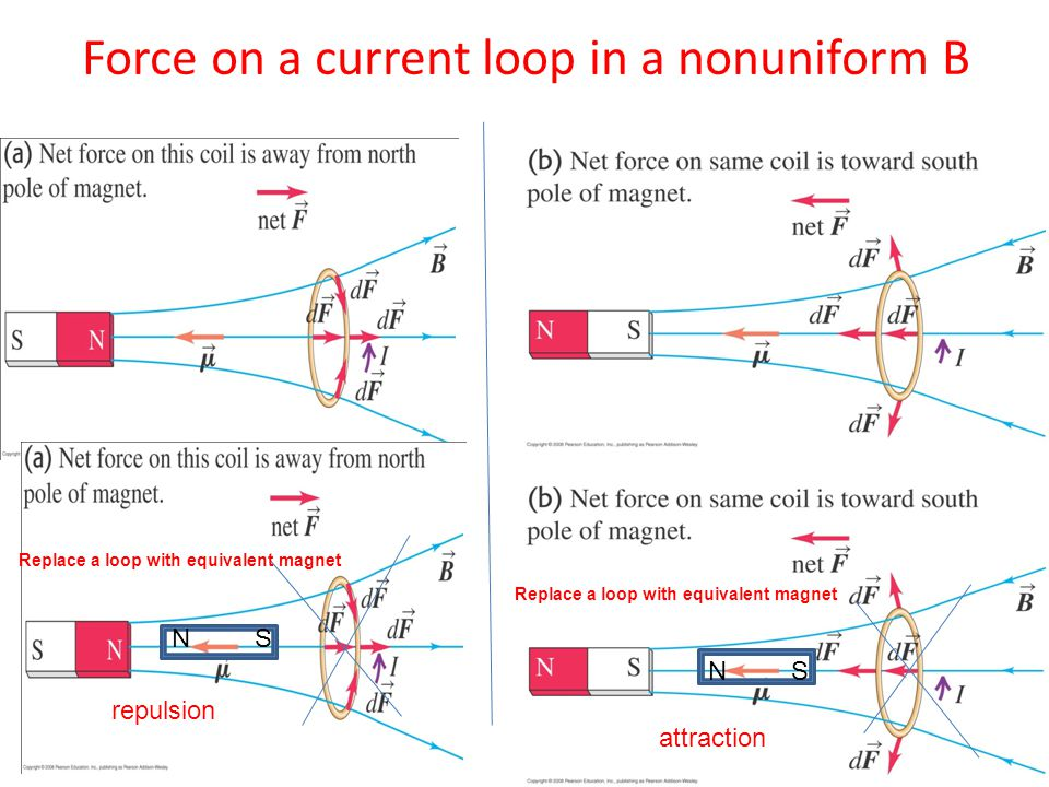 Force on a current loop in a nonuniform B NS Replace a loop with equivalent magnet NS attraction repulsion Replace a loop with equivalent magnet