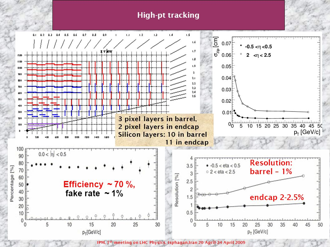 IPM, 1 st meeting on LHC Physics, Isphagan,Iran 20 April-24 April 2009 High-pt tracking Efficiency ~ 70 %, fake rate ~ 1% Resolution: barrel – 1% endcap 2-2.5% 3 pixel layers in barrel, 2 pixel layers in endcap Silicon layers: 10 in barrel 11 in endcap