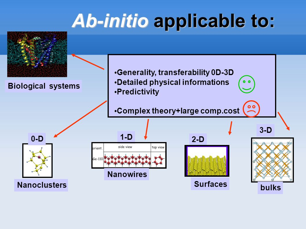 0-D 1-D 2-D 3-D Nanoclusters bulks Biological systems Generality, transferability 0D-3D Detailed physical informations Predictivity Complex theory+large comp.cost Ab-initio applicable to: Ab-initio applicable to: Nanowires Surfaces