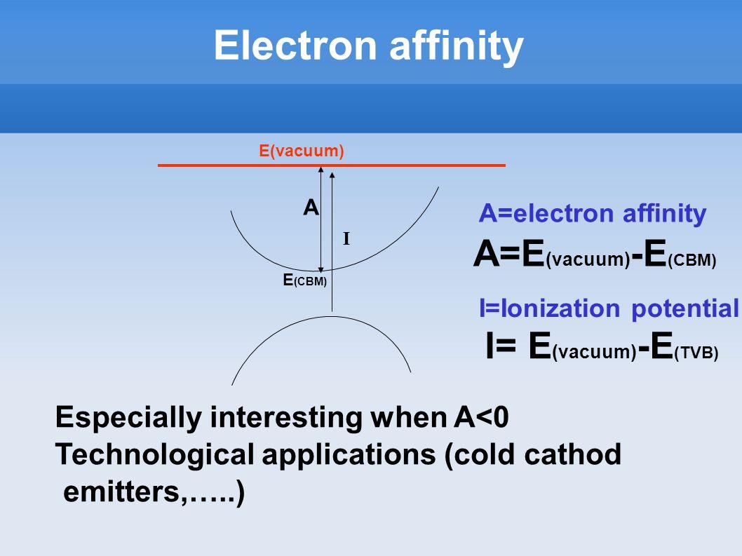 Electron affinity A=electron affinity A=E (vacuum) -E (CBM) E(vacuum) A E (CBM) Especially interesting when A<0 Technological applications (cold cathod emitters,…..) I I= E (vacuum) -E (TVB) I=Ionization potential