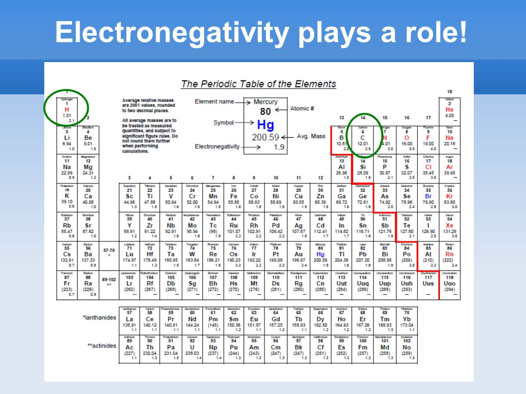 Electronegativity plays a role!