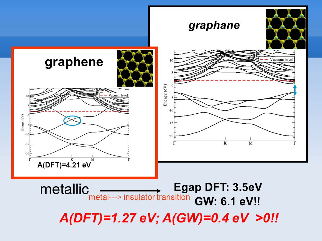 graphane A(DFT)=1.27 eV; A(GW)=0.4 eV >0!. Egap DFT: 3.5eV GW: 6.1 eV!.
