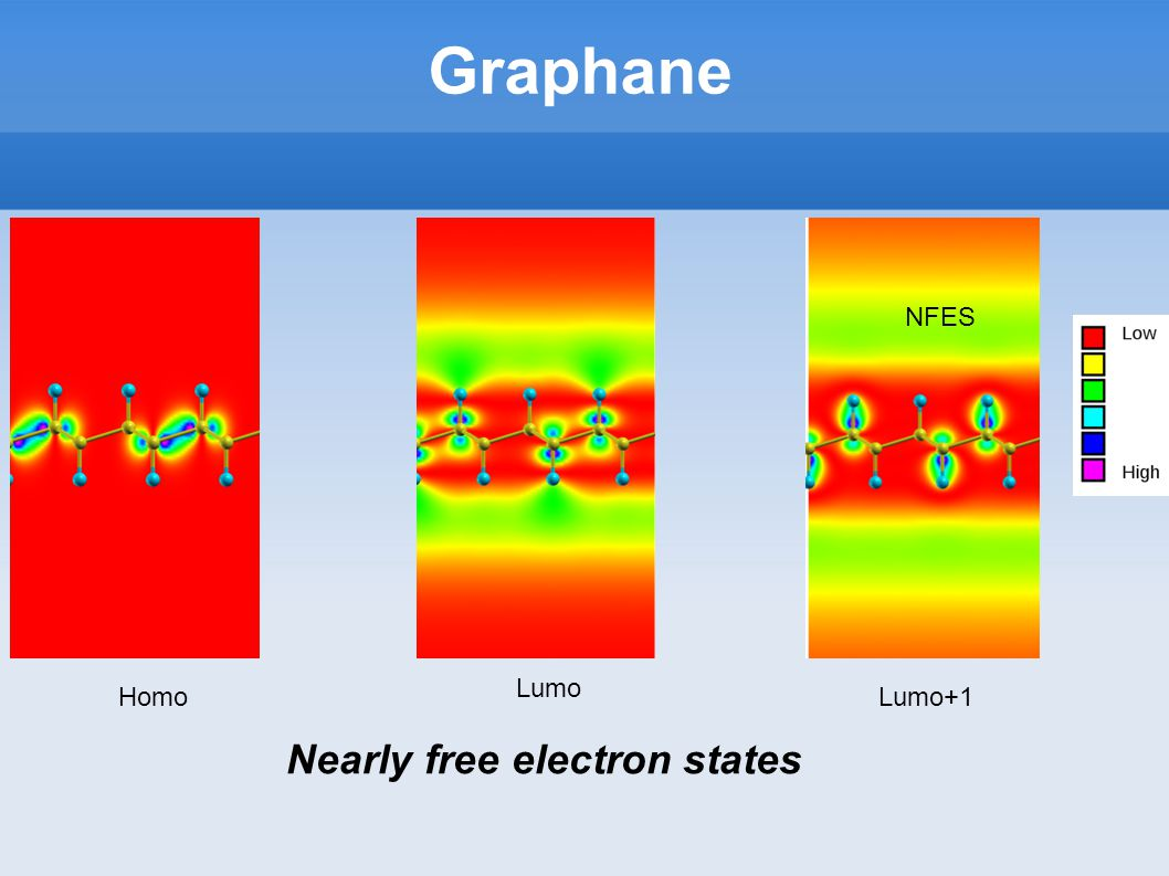 Graphane HomoLumo+1 NFES Lumo Nearly free electron states