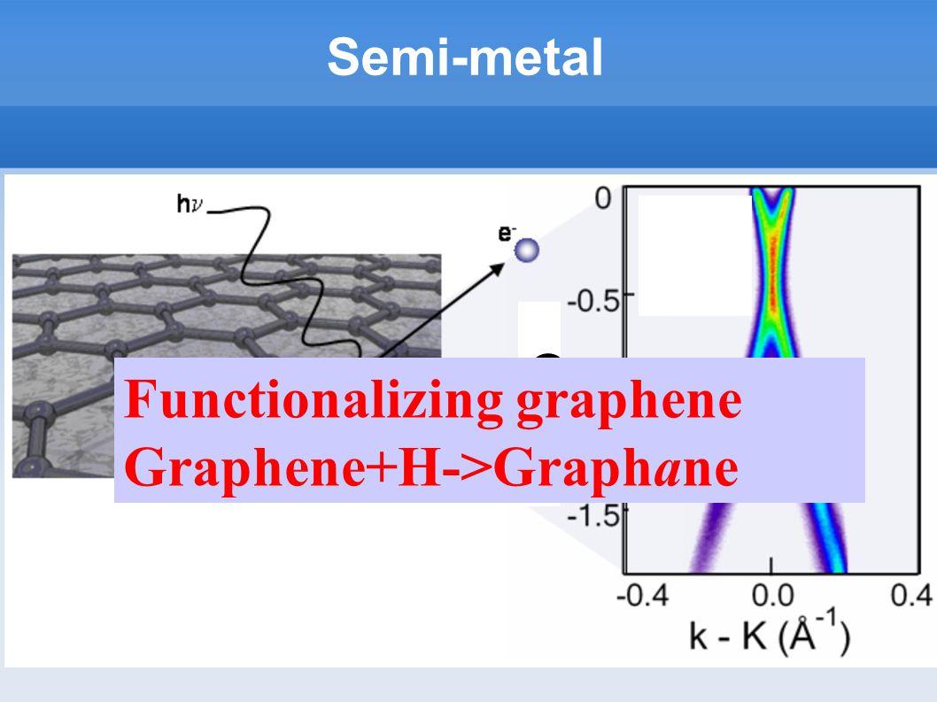 Semi-metal E(eV) Functionalizing graphene Graphene+H->Graphane