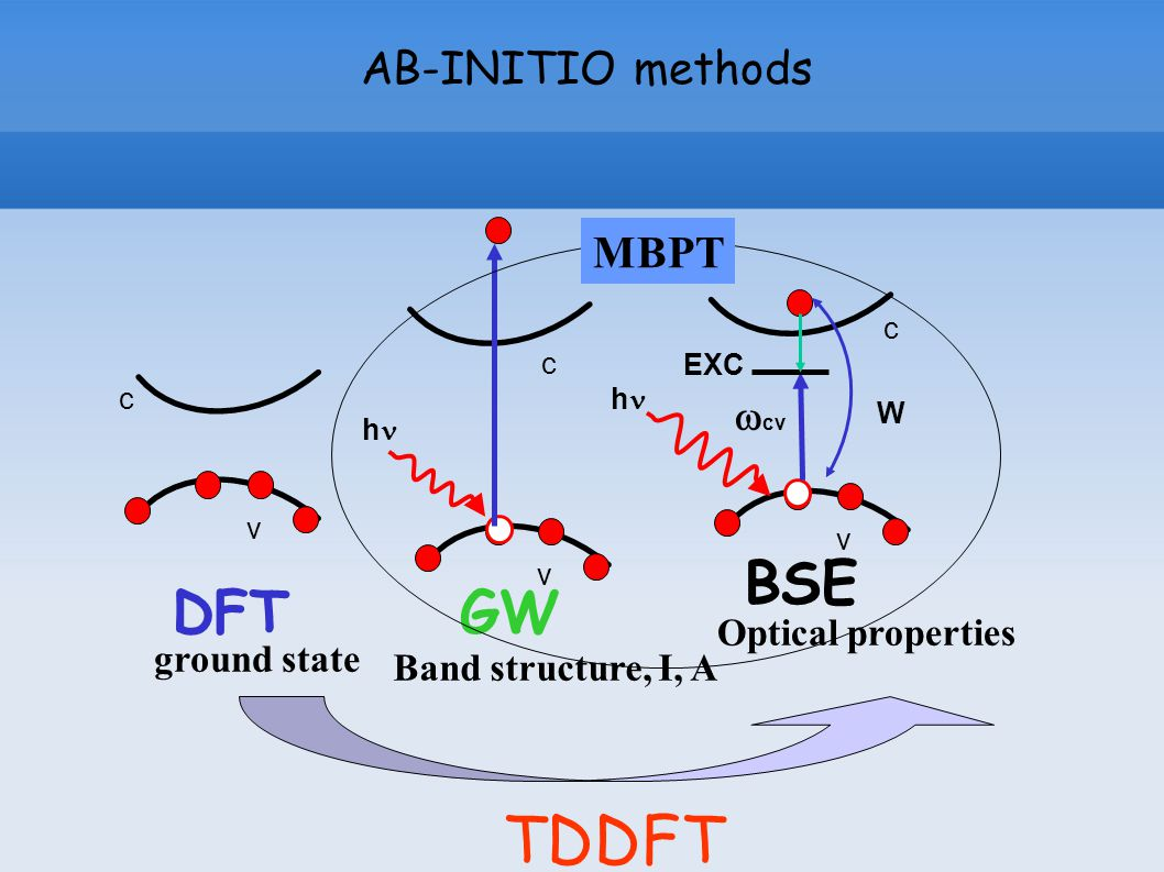 AB-INITIO methods TDDFT vv DFTGW BSE c c h c h W EXC ground state Band structure, I, A Optical properties MBPT v  cv