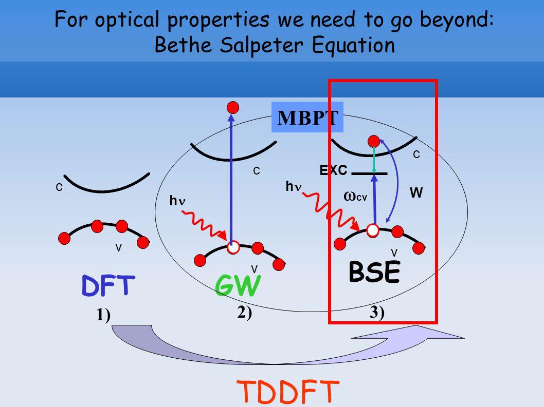 For optical properties we need to go beyond: Bethe Salpeter Equation TDDFT v v DFTGW BSE c c h c h W EXC 1) 2)3) MBPT v  cv