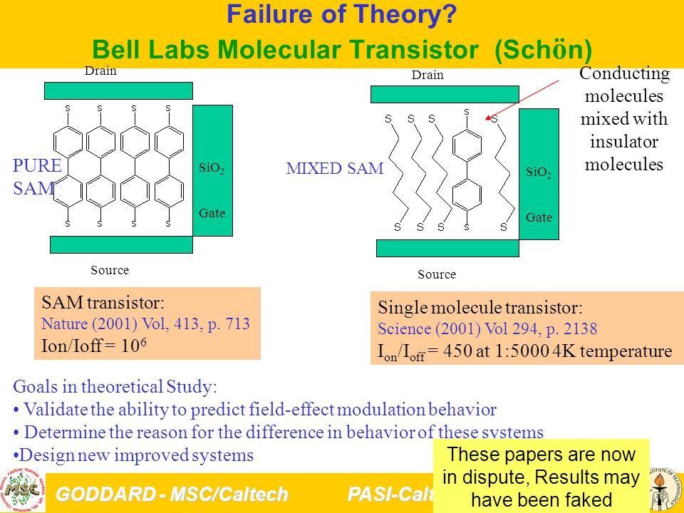 GODDARD - MSC/Caltech PASI-Caltech 1/5/04 23 Failure of Theory.