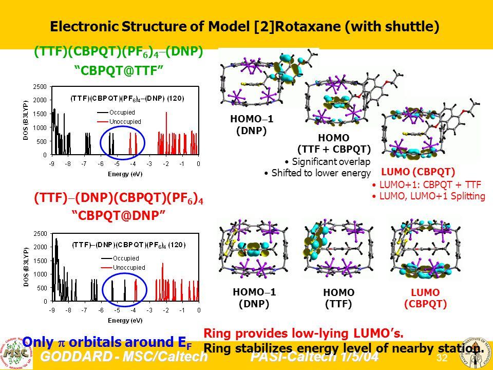 GODDARD - MSC/Caltech PASI-Caltech 1/5/04 32 (TTF)(CBPQT)(PF 6 ) 4  (DNP) CBPQT@TTF Only  orbitals around E F (TTF)  (DNP)(CBPQT)(PF 6 ) 4 CBPQT@DNP Electronic Structure of Model [2]Rotaxane (with shuttle) HOMO  1 (DNP) HOMO (TTF + CBPQT) LUMO (CBPQT) LUMO (CBPQT) HOMO (TTF) HOMO  1 (DNP) Significant overlap Shifted to lower energy LUMO+1: CBPQT + TTF LUMO, LUMO+1 Splitting Ring provides low-lying LUMO's.