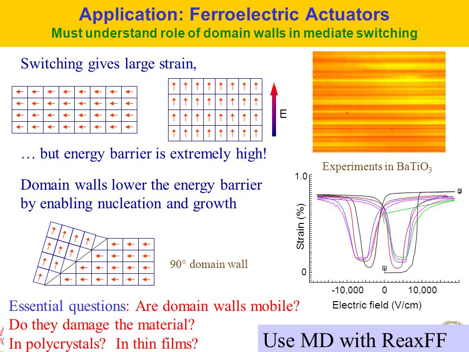 GODDARD - MSC/Caltech PASI-Caltech 1/5/04 41 Application: Ferroelectric Actuators Must understand role of domain walls in mediate switching Switching gives large strain, … but energy barrier is extremely high.