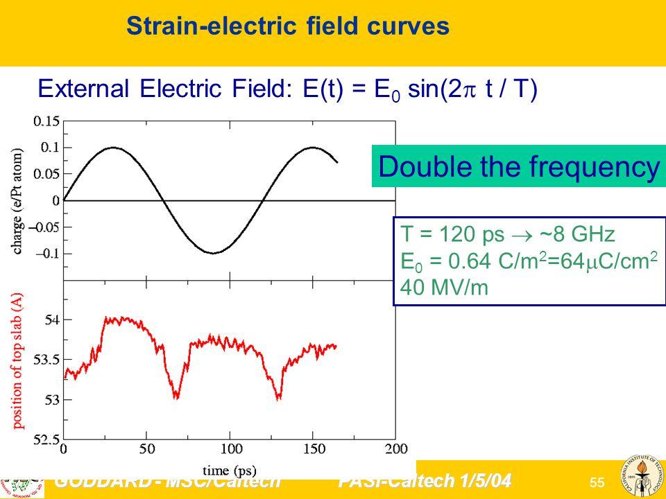 GODDARD - MSC/Caltech PASI-Caltech 1/5/04 55 Strain-electric field curves External Electric Field: E(t) = E 0 sin(2  t / T) T = 120 ps  ~8 GHz E 0 = 0.64 C/m 2 =64  C/cm 2 40 MV/m Double the frequency