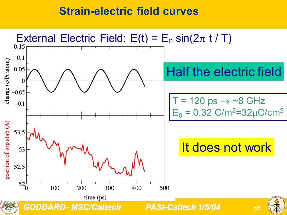GODDARD - MSC/Caltech PASI-Caltech 1/5/04 56 Strain-electric field curves External Electric Field: E(t) = E 0 sin(2  t / T) T = 120 ps  ~8 GHz E 0 = 0.32 C/m 2 =32  C/cm 2 Half the electric field It does not work
