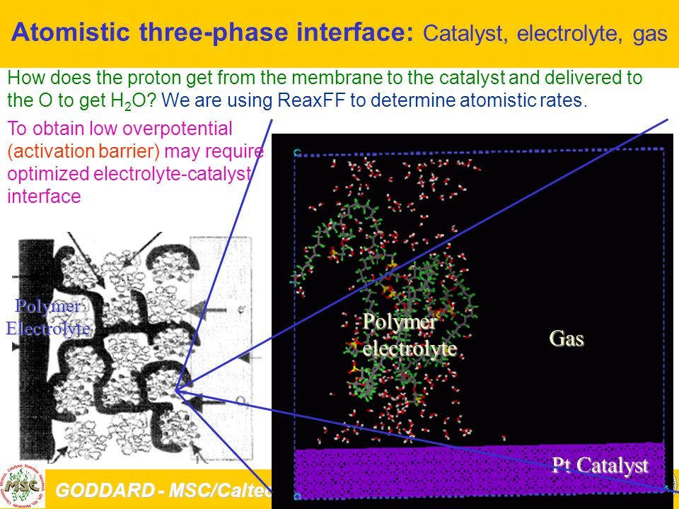 GODDARD - MSC/Caltech PASI-Caltech 1/5/04 66 Atomistic three-phase interface: Catalyst, electrolyte, gasPolymerElectrolyte Pt Catalyst Gas Polymerelectrolyte How does the proton get from the membrane to the catalyst and delivered to the O to get H 2 O.