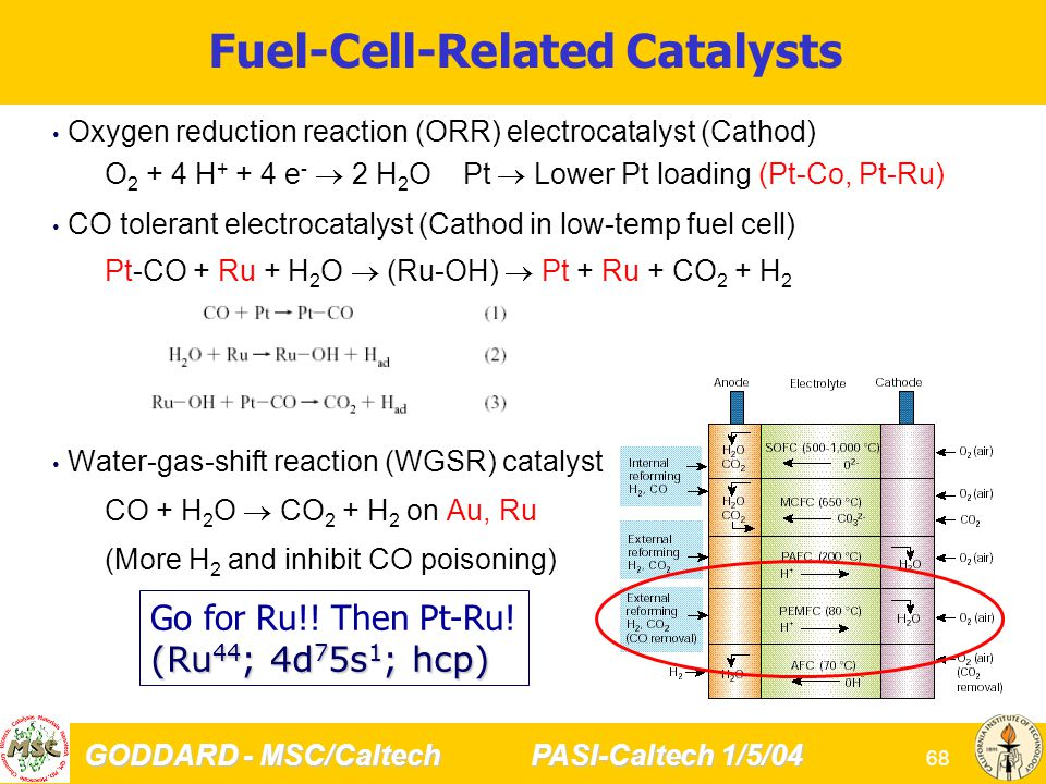 GODDARD - MSC/Caltech PASI-Caltech 1/5/04 68 Fuel-Cell-Related Catalysts Oxygen reduction reaction (ORR) electrocatalyst (Cathod) O 2 + 4 H + + 4 e -  2 H 2 O Pt  Lower Pt loading (Pt-Co, Pt-Ru) CO tolerant electrocatalyst (Cathod in low-temp fuel cell) Pt-CO + Ru + H 2 O  (Ru-OH)  Pt + Ru + CO 2 + H 2 Water-gas-shift reaction (WGSR) catalyst (Fuel reform) CO + H 2 O  CO 2 + H 2 on Au, Ru (More H 2 and inhibit CO poisoning) Go for Ru!.