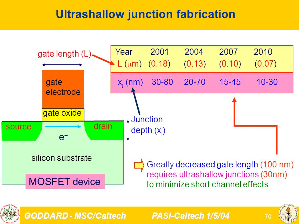 GODDARD - MSC/Caltech PASI-Caltech 1/5/04 70 Ultrashallow junction fabrication Junction depth (x j ) gate length (L) gate electrode gate oxide source drain e-e- MOSFET device silicon substrate Greatly decreased gate length (100 nm) requires ultrashallow junctions (30nm) to minimize short channel effects.