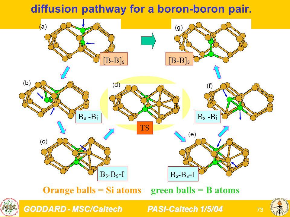 GODDARD - MSC/Caltech PASI-Caltech 1/5/04 73 Orange balls = Si atoms green balls = B atoms [B-B] s B s -B i B s -B s - I TS (a) (b) (c) (e) (d) (f) (g) diffusion pathway for a boron-boron pair.
