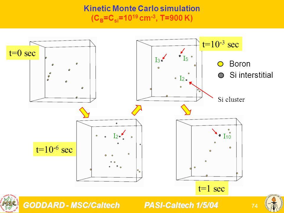 GODDARD - MSC/Caltech PASI-Caltech 1/5/04 74 Kinetic Monte Carlo simulation (C B =C si =10 19 cm -3, T=900 K) Boron Si interstitial Si cluster I2I2 t=0 sec I3I3 I5I5 I2I2 I 10 t=10 -6 sec t=10 -3 sec t=1 sec