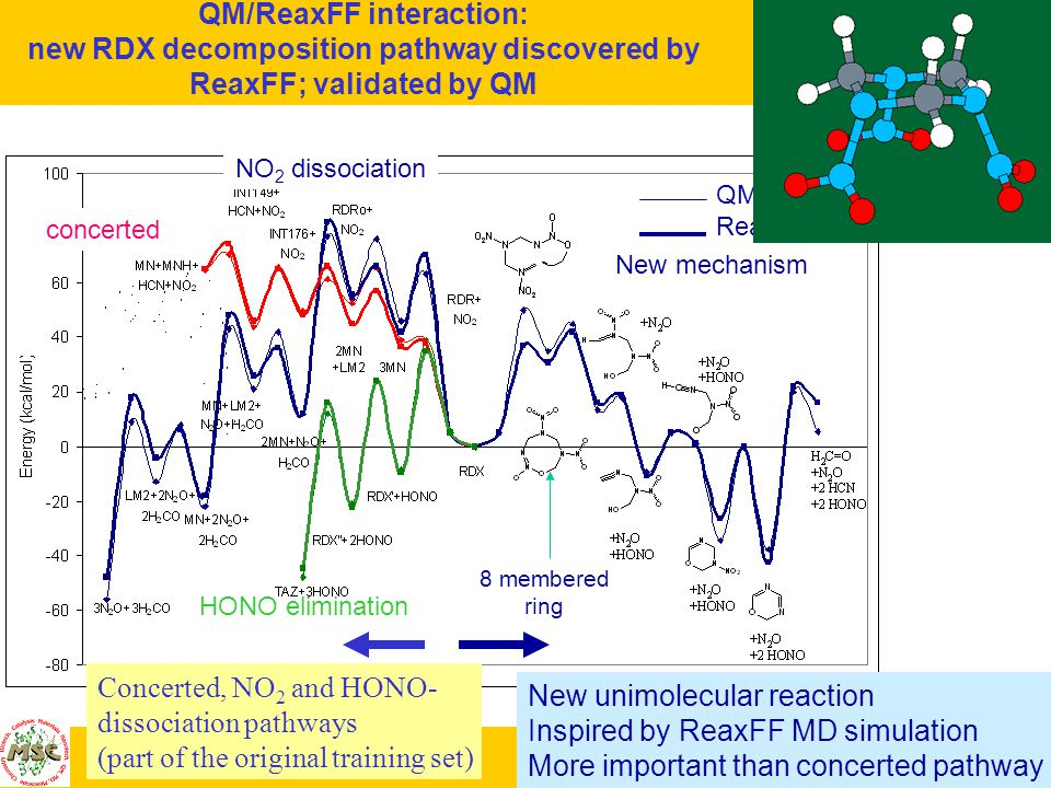 GODDARD - MSC/Caltech PASI-Caltech 1/5/04 QM/ReaxFF interaction: new RDX decomposition pathway discovered by ReaxFF; validated by QM HONO elimination NO 2 dissociation concerted New mechanism QM ReaxFF 8 membered ring New unimolecular reaction Inspired by ReaxFF MD simulation More important than concerted pathway Concerted, NO 2 and HONO- dissociation pathways (part of the original training set)